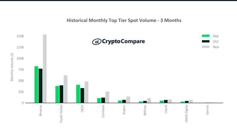 Historical monthly top tier spot trading volume. Image: CryptoCompare