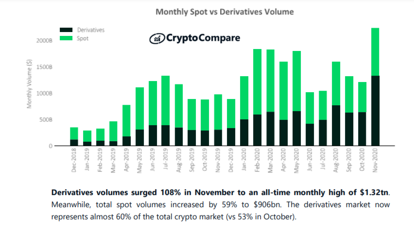 Monthly spot vs derivatives trading volume