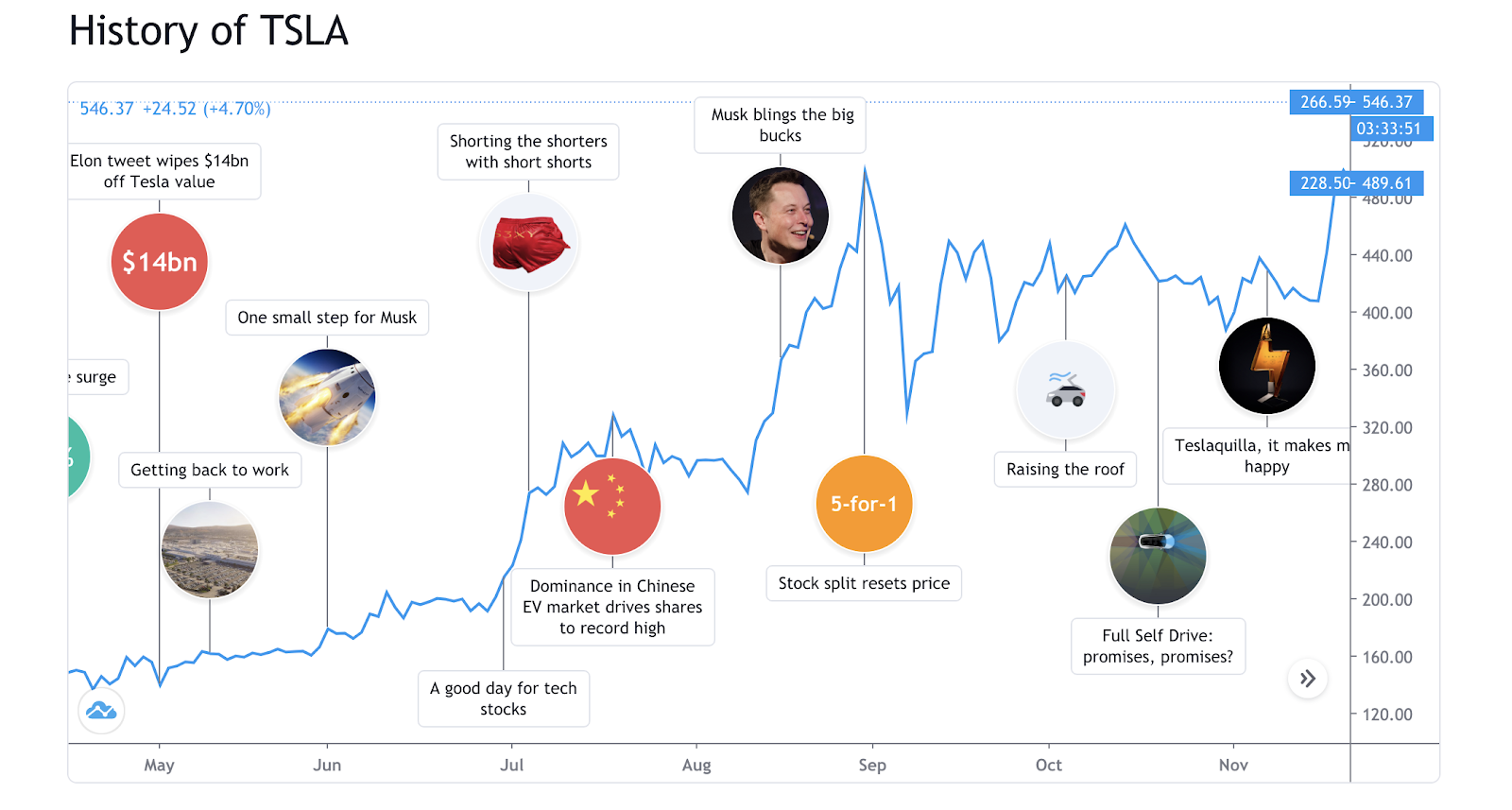 """Tesla is the first company to receive its own """"timeline"""" on TradingView"""