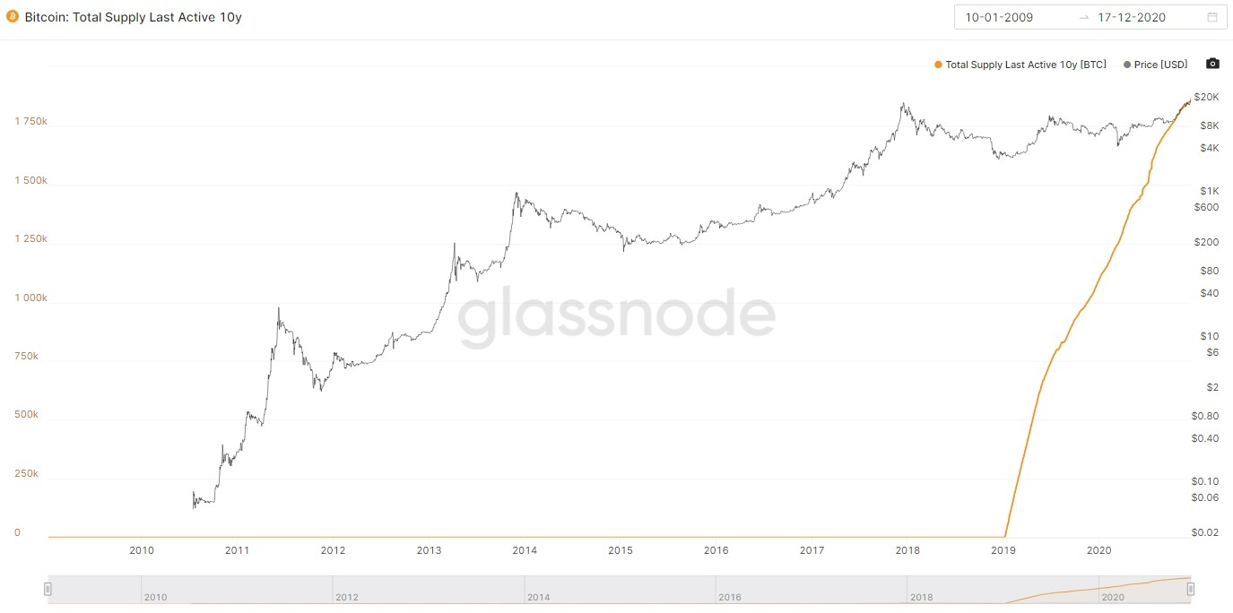 Old Bitcoin hasn't moved
