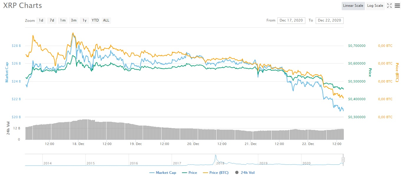 The price of XRP dipped below 50 cents today
