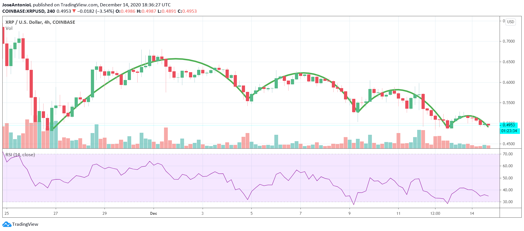 XRP-USD 4 hour chart. Image: Tradingview