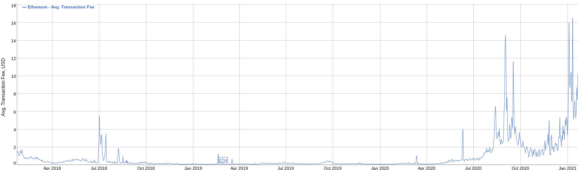 Ethereum transaction fees. Image: BitInfoCharts