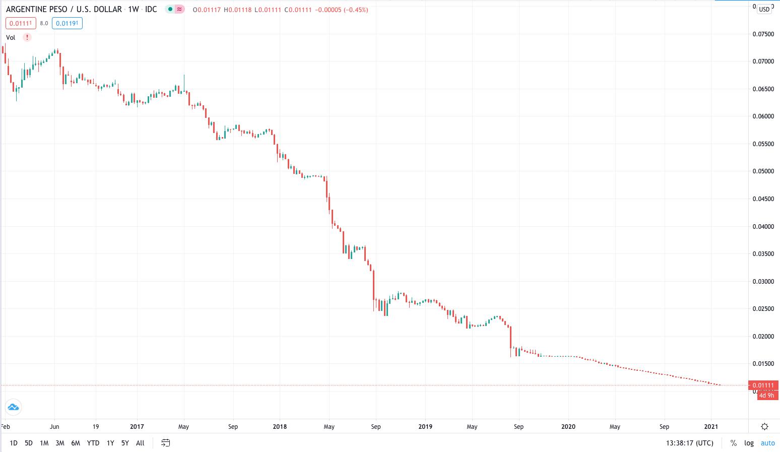 Argentina Peso: USD