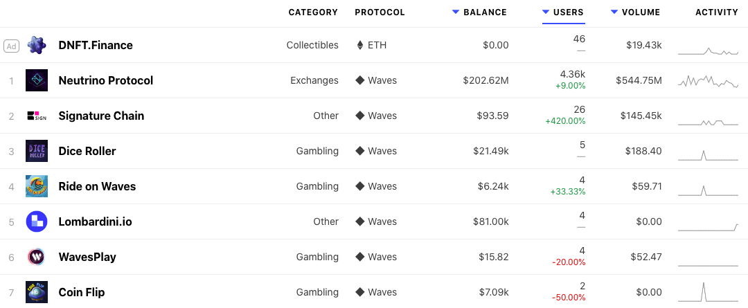 Most popular waves dApps are either games or gambling platforms. (Image: DappRadar)