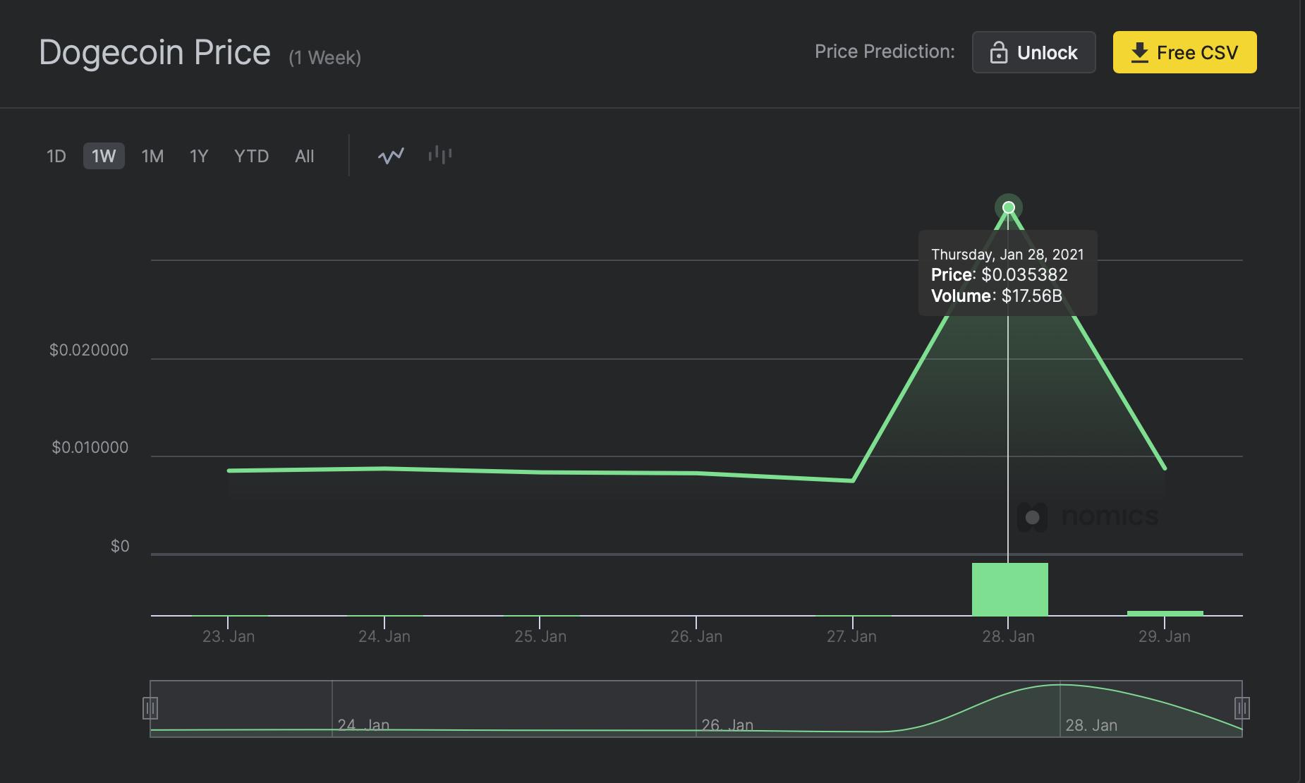 nomics-doge-price-chart