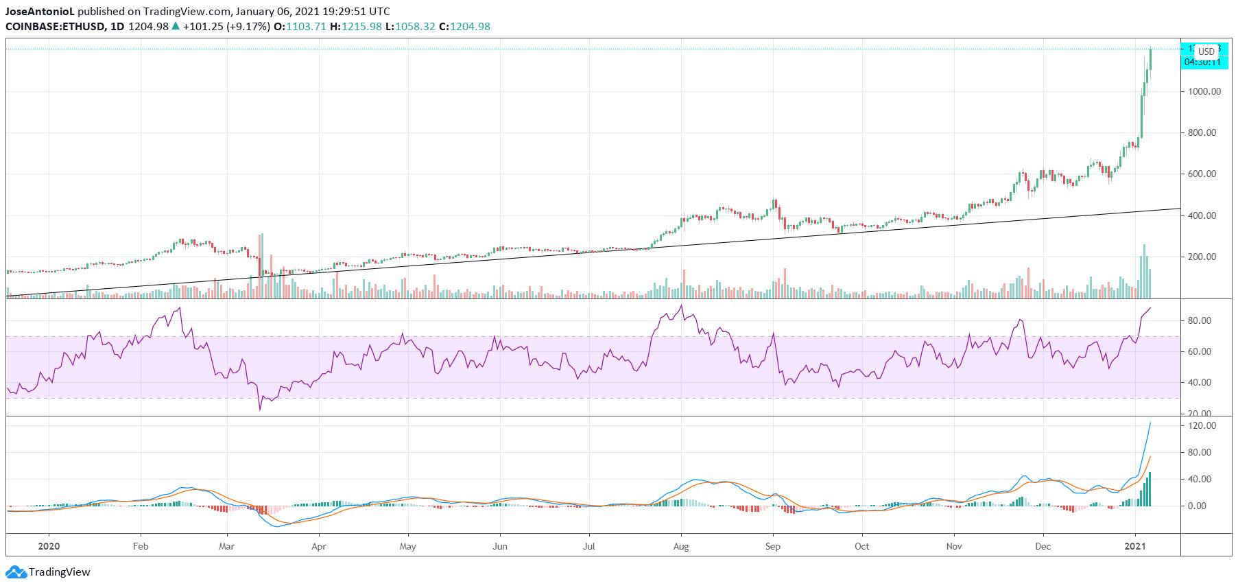 Price of Ethereum Since 2020. Image: Tradingview