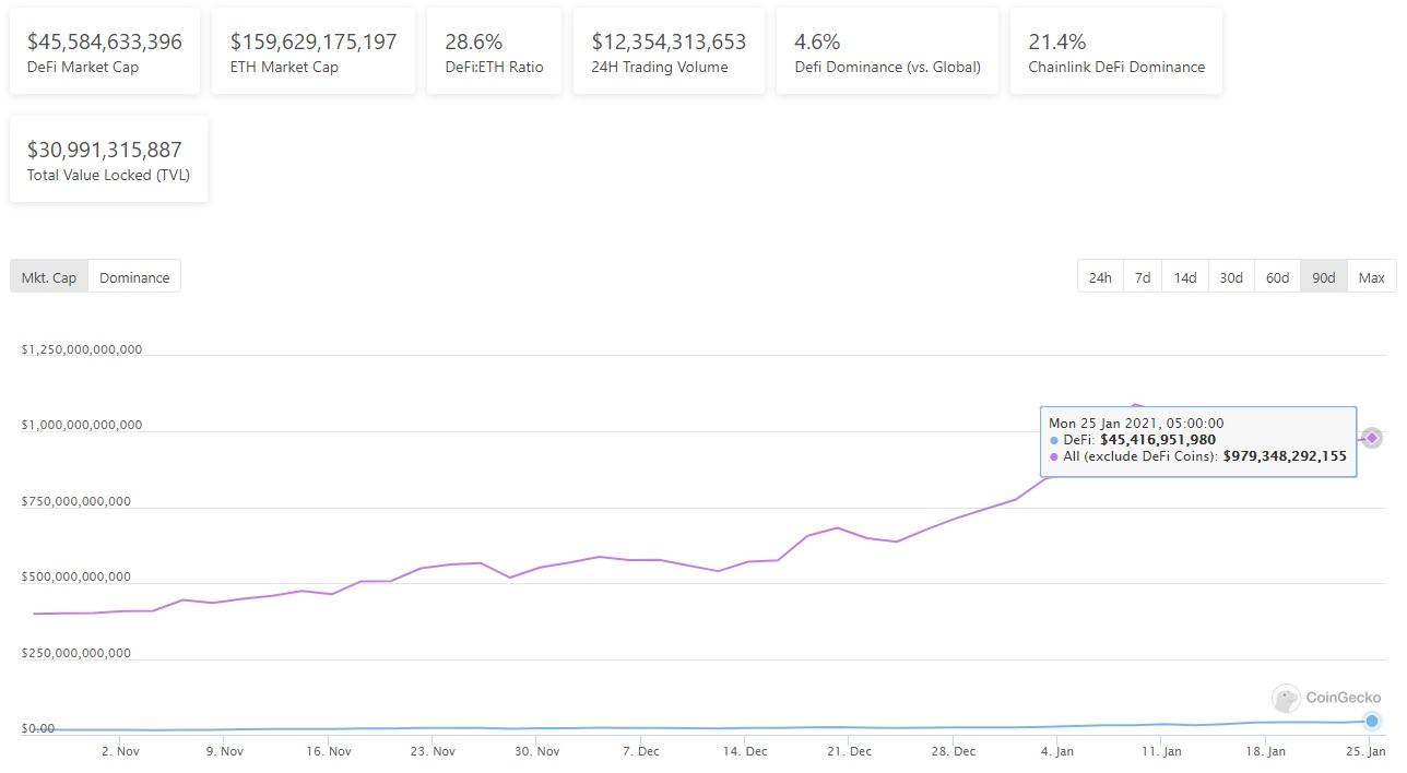 The total market cap of DeFi tokens
