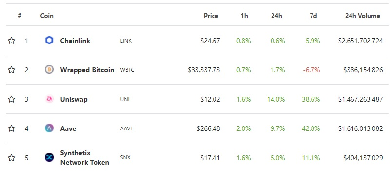 The top five DeFi tokens
