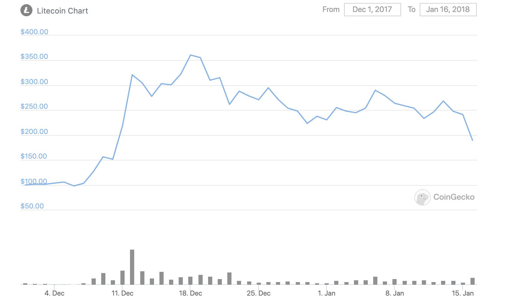 LTC price Dec 2017