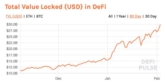 defi-value-chart
