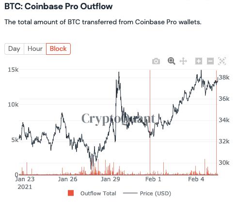 Bitcoin leaves Coinbase Pro
