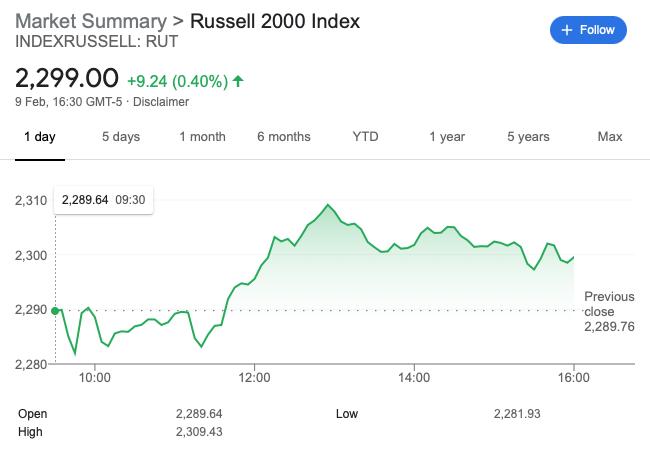 Russell-2000-snapshot