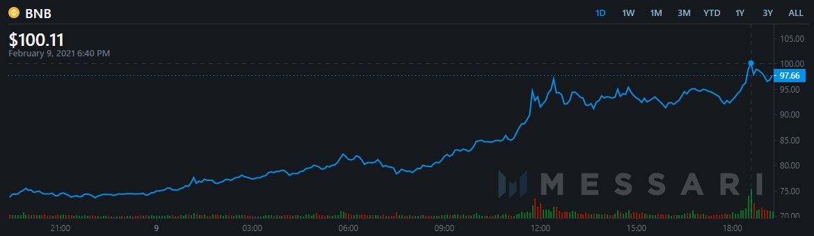 The price of BNB surged above $100
