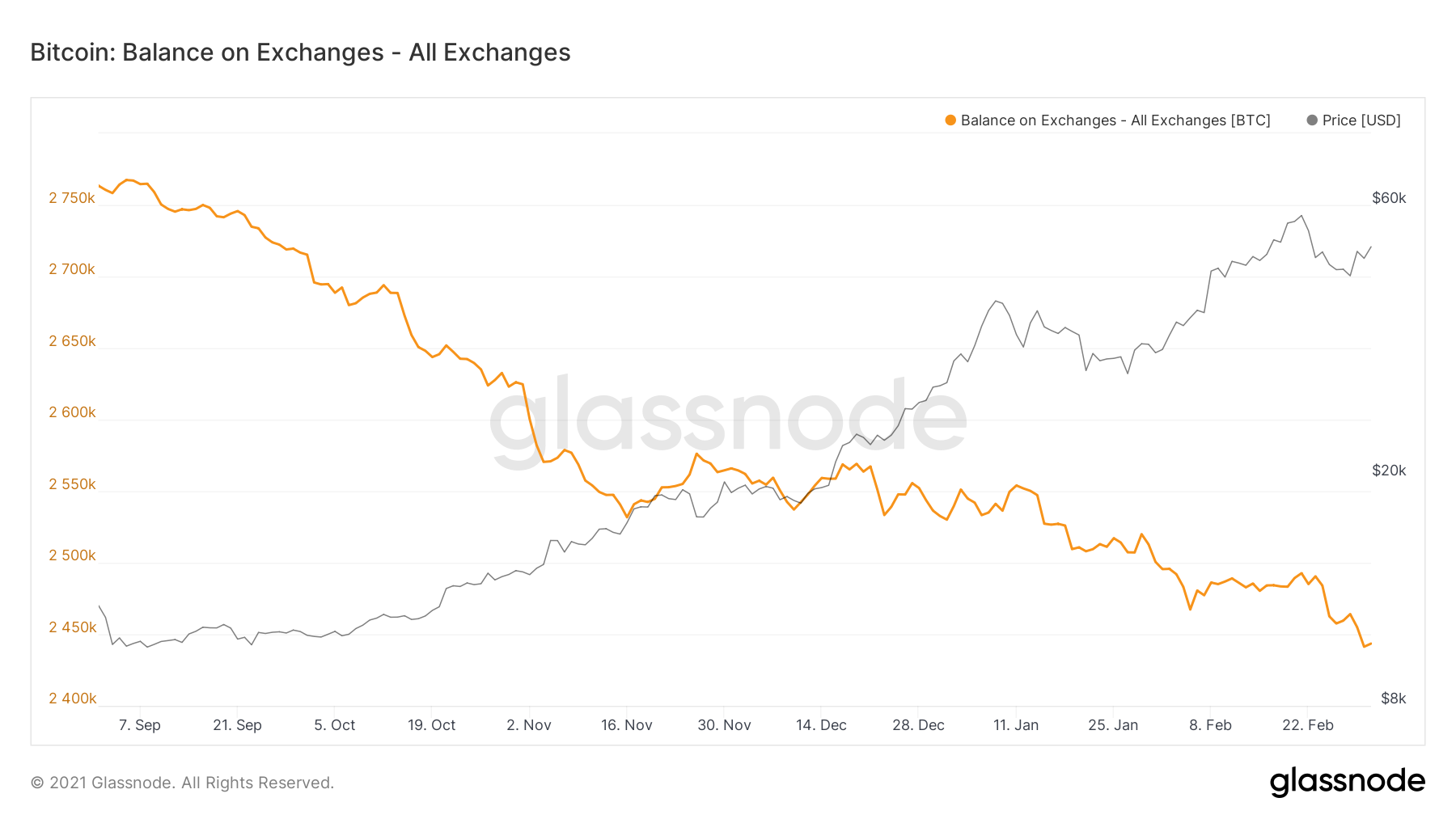 Bitcoin on exchanges