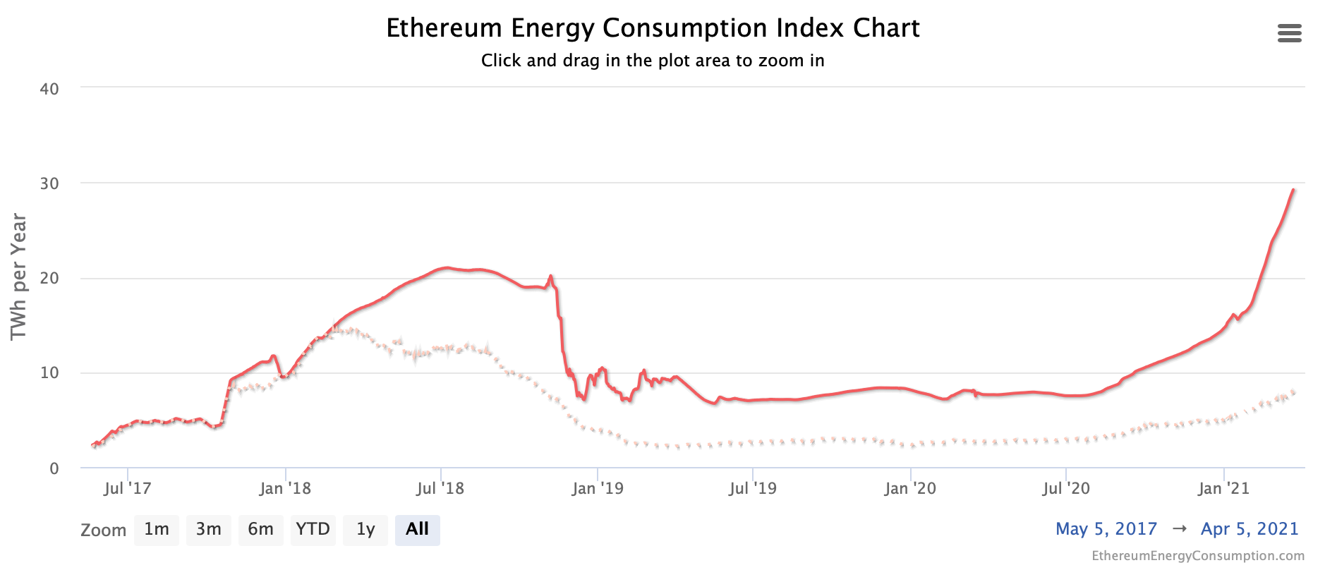 Ethereum Energy Consumption