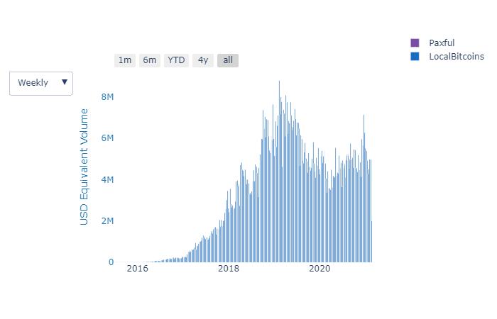 Bitcoin trading volume in Venezuela. Image: Useful Tulips