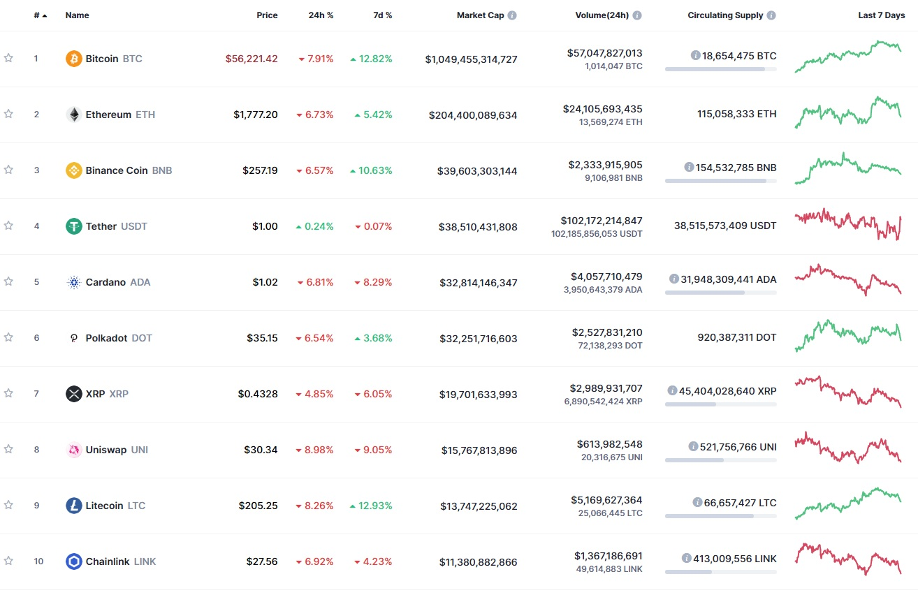 The prices of most major cryptos dropped by 7-8%
