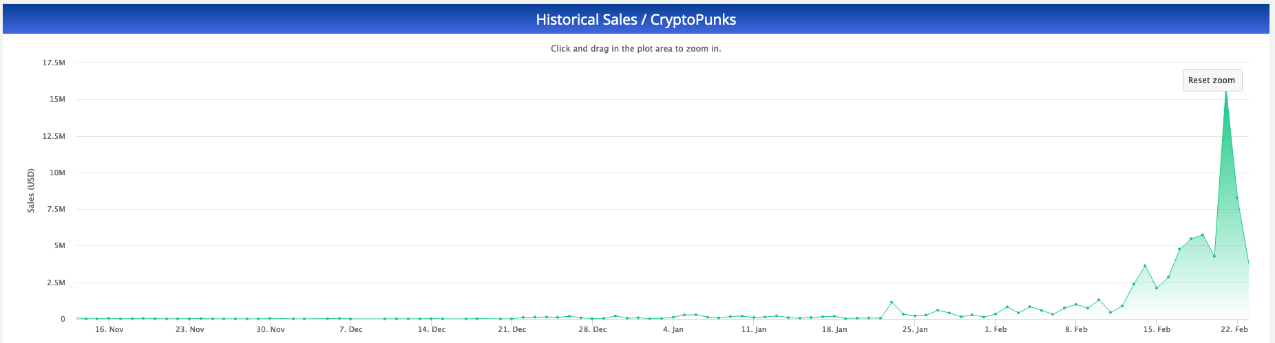 CryptoPunks sales shot up