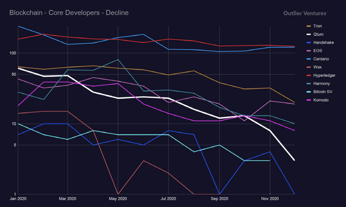 """core developers in """"ethereum killers"""" over time."""
