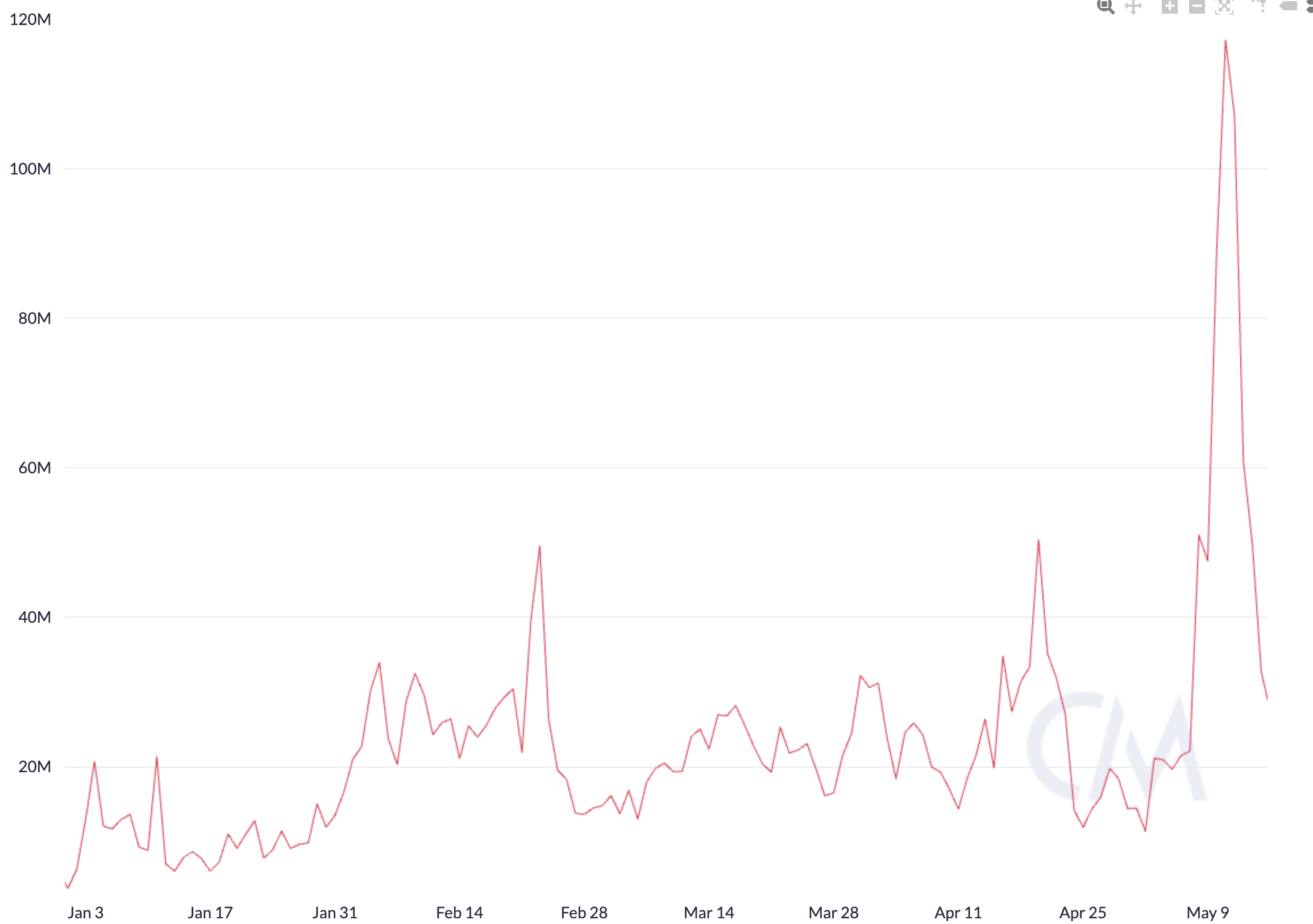 Ethereum total transaction fees in USD