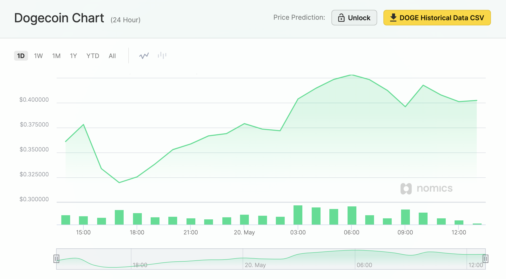 Screenshot of the Dogecoin price on May 20