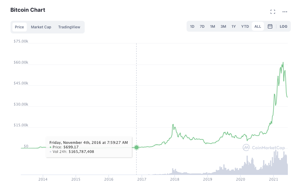 Does BTC's Desirability Go Up When Its Price Increases?