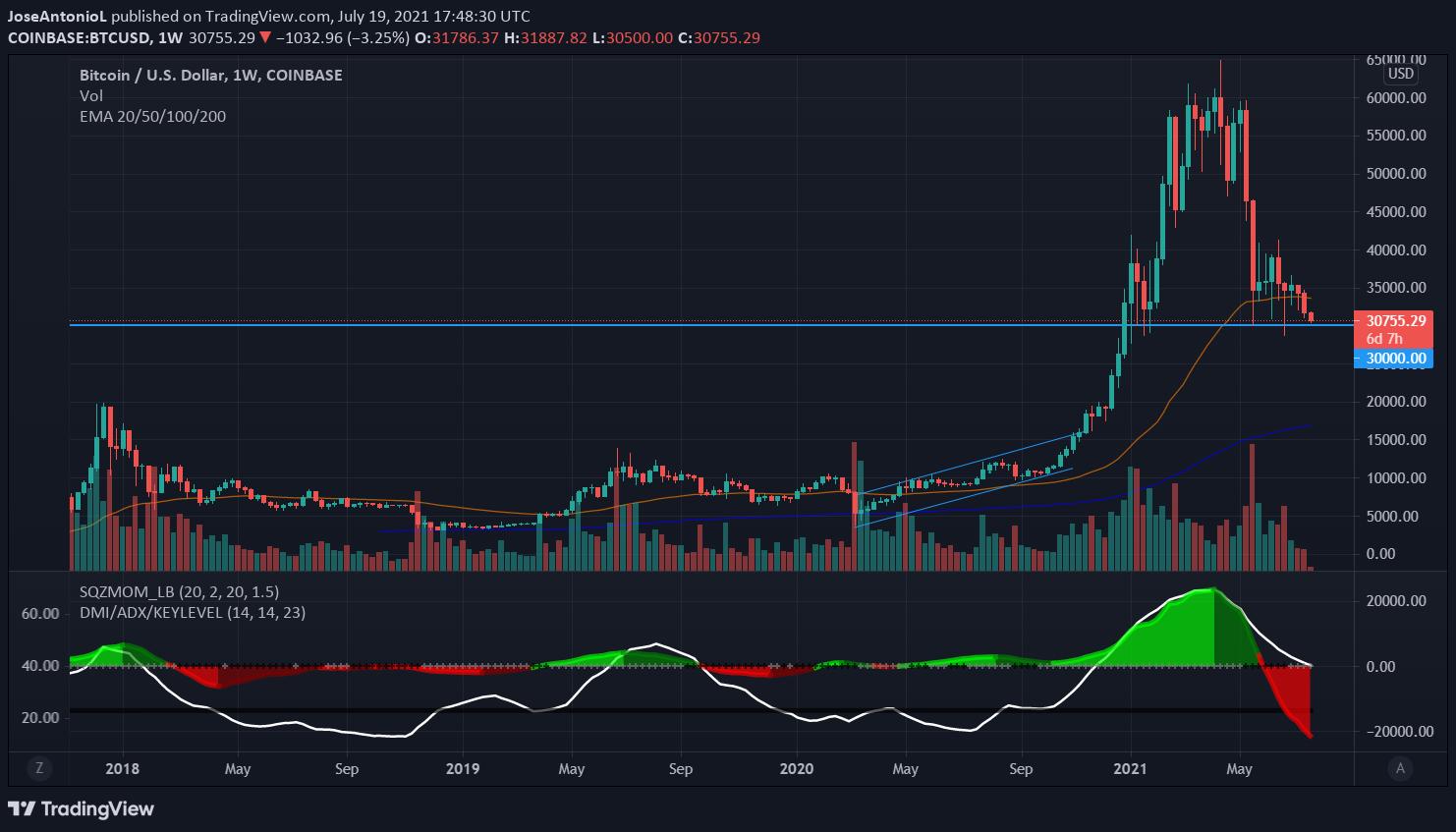 Bitcoin Price. Image: Tradingview.com