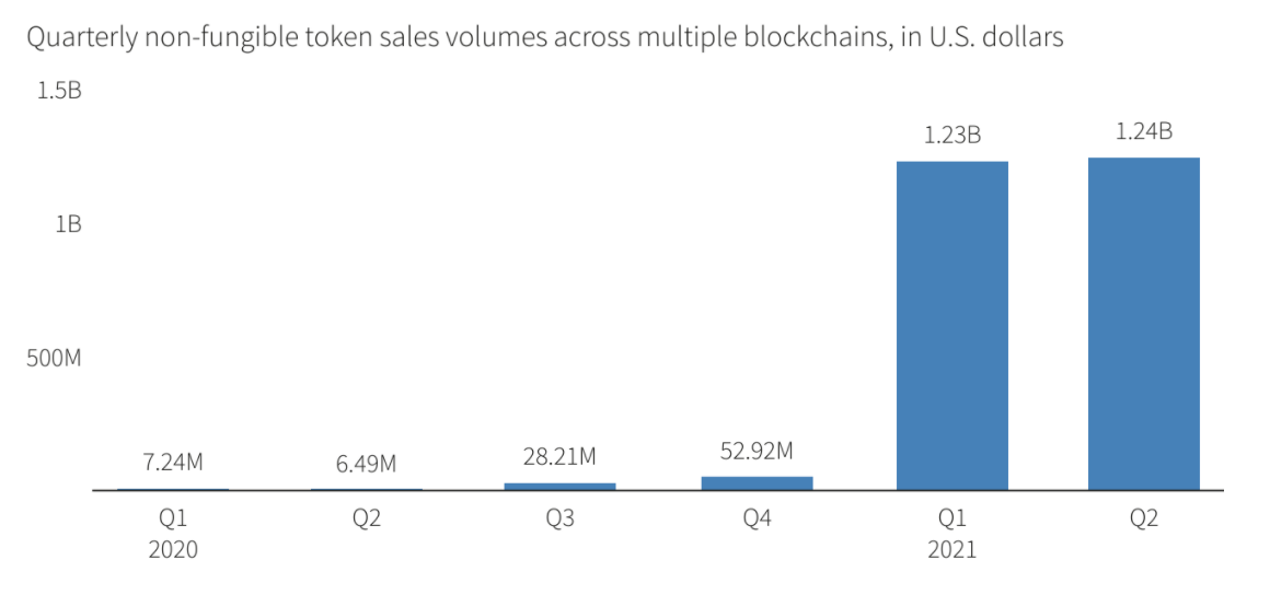 Objem prodeje NFT dosáhl v první polovině roku 2021 2,5 miliardy dolarů