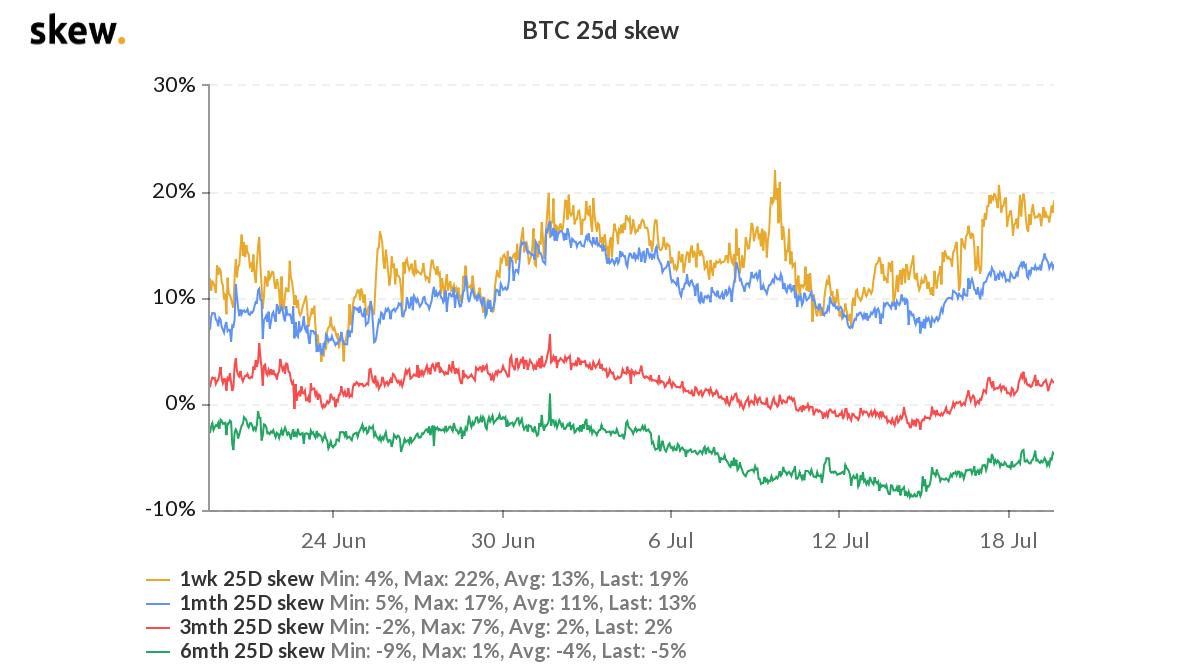 Bitcoin options targets. Image: Skew