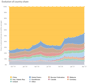 A colored chart demarcating global distribution of Bitcoin miners.