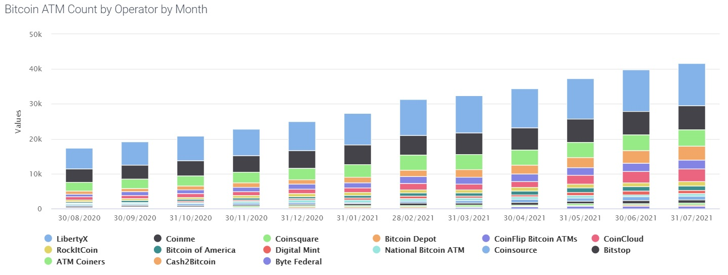 Number of Bitcoin ATMs since August 2020